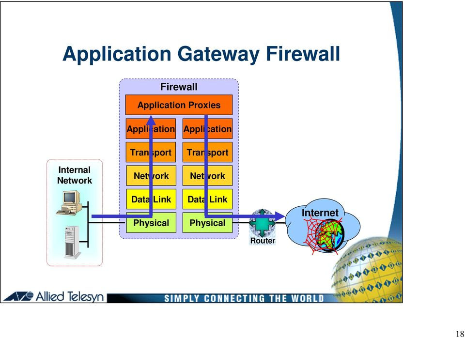 Application Transport Network Application