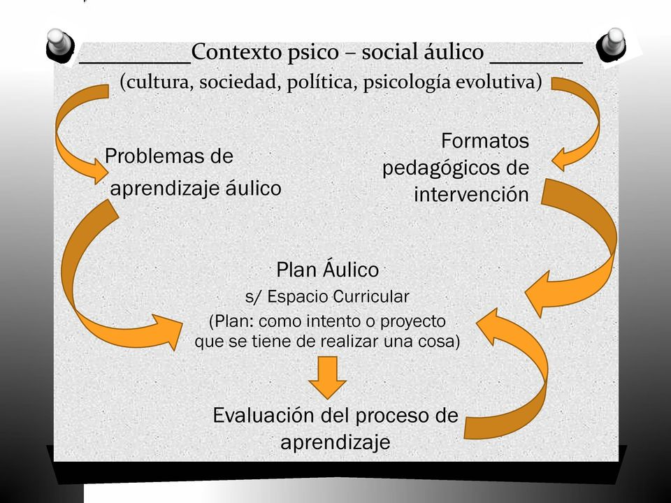 intervención Plan Áulico s/ Espacio Curricular (Plan: como intento o