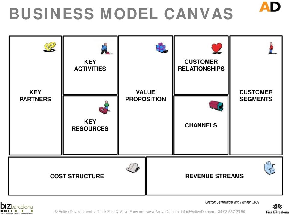 REVENUE STREAMS Source: Osterwalder and Pigneur, 2009 Active Development /