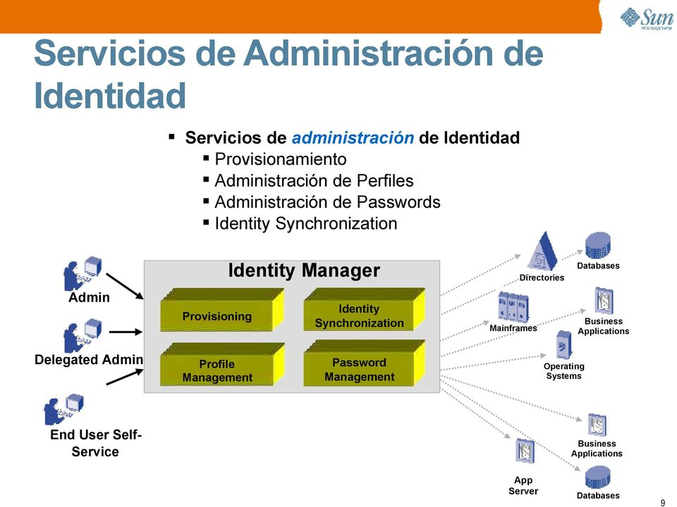 Databases Admin Provisioning Identity Synchronization Mainframes Business Applications Delegated Admin