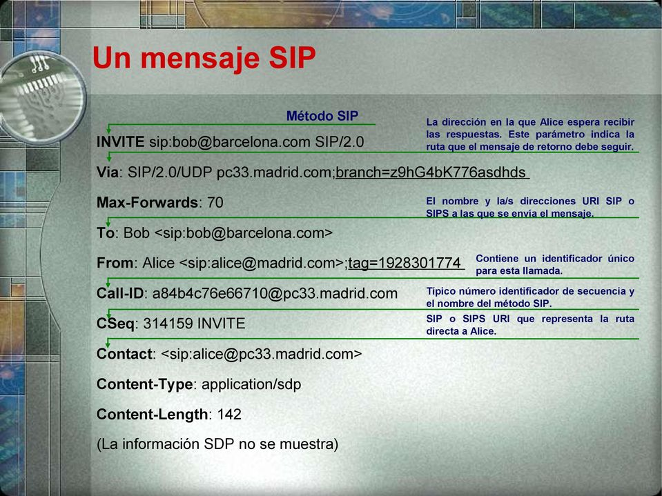 From: Alice <sip:alice@madrid.com>;tag=1928301774 Call-ID: a84b4c76e66710@pc33.madrid.com CSeq: 314159 INVITE Contact: <sip:alice@pc33.madrid.com> Content-Type: application/sdp Content-Length: 142 (La información SDP no se muestra) Contiene un identificador único para esta llamada.