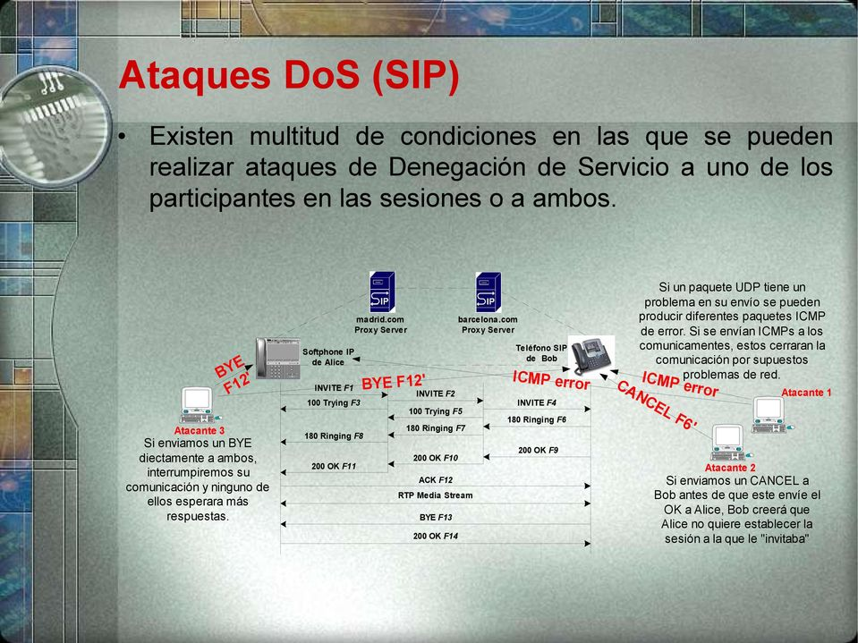 Softphone IP de Alice INVITE F1 100 Trying F3 180 Ringing F8 200 OK F11 madrid.