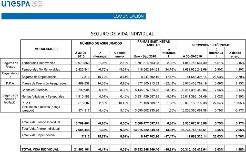 664,30 5,61% -3,45% Riesgo Temporales No Renovables 3.825.841-6,76% -5,31% 416.662.944,63 24,76% 1.682.930.249,69 5,90% 4,29% Dependenci a Seguros de Dependencia 17.312 15,72% 8,61% 8.247.