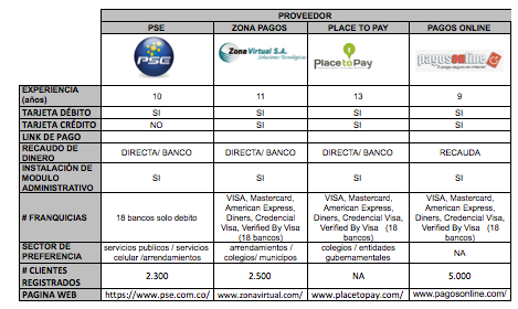 126 PLACE TO PAY -EGM Ingeniería Sin Fronteras - Sitio web: http://www.placetopay.com/ PagosOnline.com Sitio web: http://www.pagosonline.