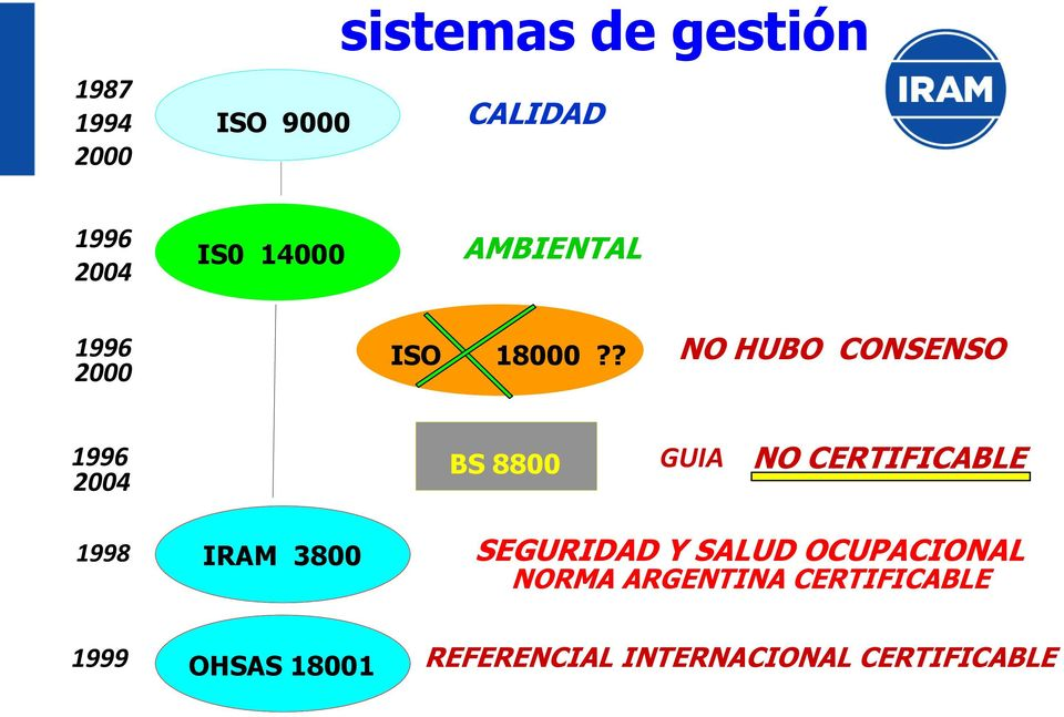 ? NO HUBO CONSENSO 1996 2004 BS 8800 GUIA NO CERTIFICABLE 1998 IRAM 3800
