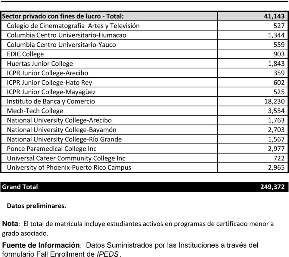 University College-Arecibo 1,763 National University College-Bayamón 2,703 National University College-Río Grande 1,567 Ponce Paramedical College Inc 2,977 Universal Career Community College Inc 722