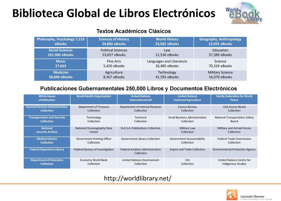 Geography, Anthropology 13,055 ebooks Education 37,389 ebooks Science 70,324 ebooks Military Science 16,079 ebooks Publicaciones Gubernamentales 250,000 Libros y Documentos Electrónicos White House