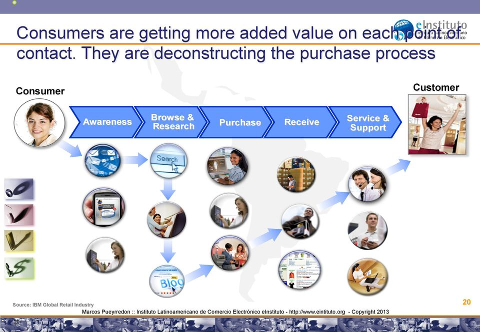 They are deconstructing the purchase process Customer