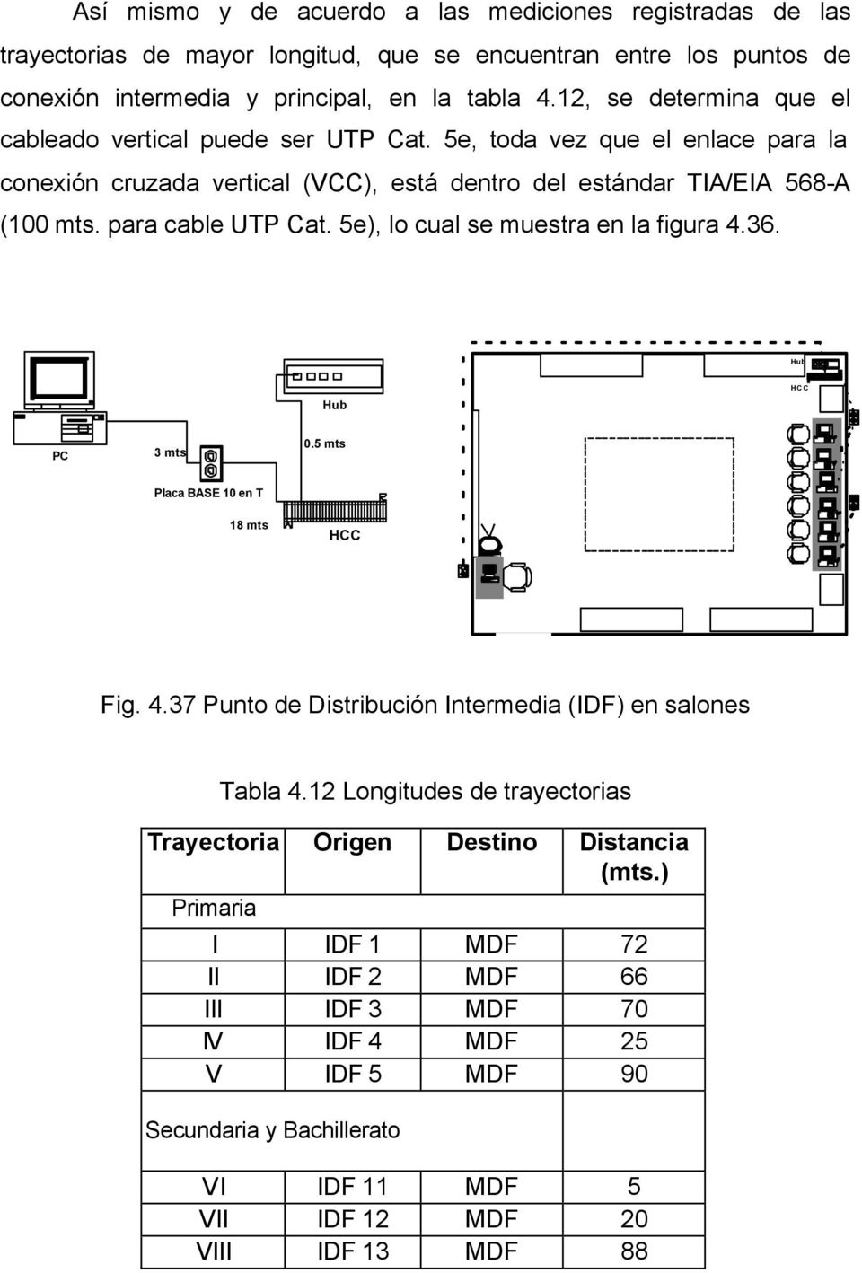 para cable UTP Cat. 5e), lo cual se muestra en la figura 4.36. HCC PC 3 mts 0.5 mts Placa BASE 10 en T 18 mts HCC Fig. 4.37 Punto de Distribución Intermedia (IDF) en salones Tabla 4.