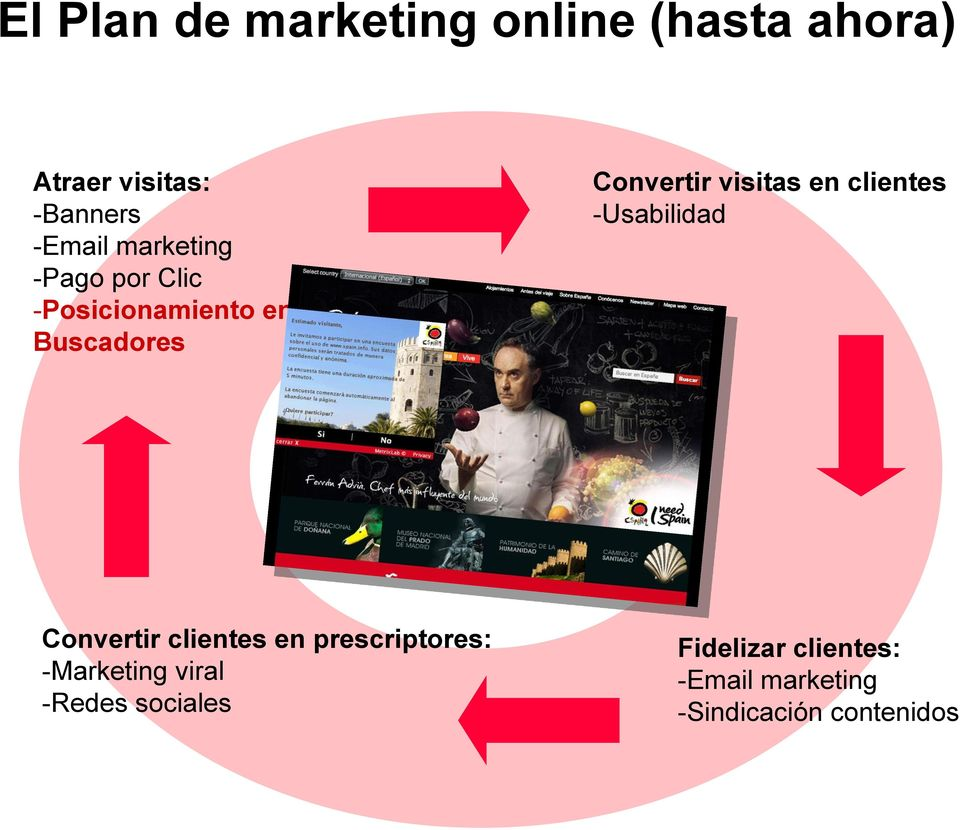en clientes -Usabilidad Convertir clientes en prescriptores: -Marketing