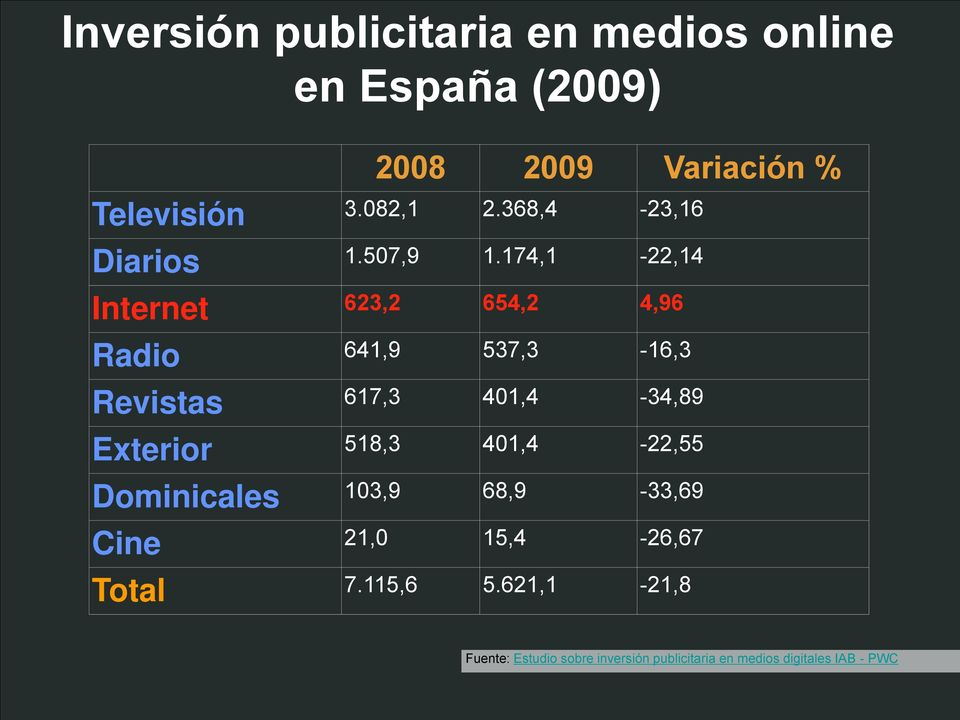 174,1-22,14 Internet 623,2 654,2 4,96 Radio 641,9 537,3-16,3 Revistas 617,3 401,4-34,89 Exterior