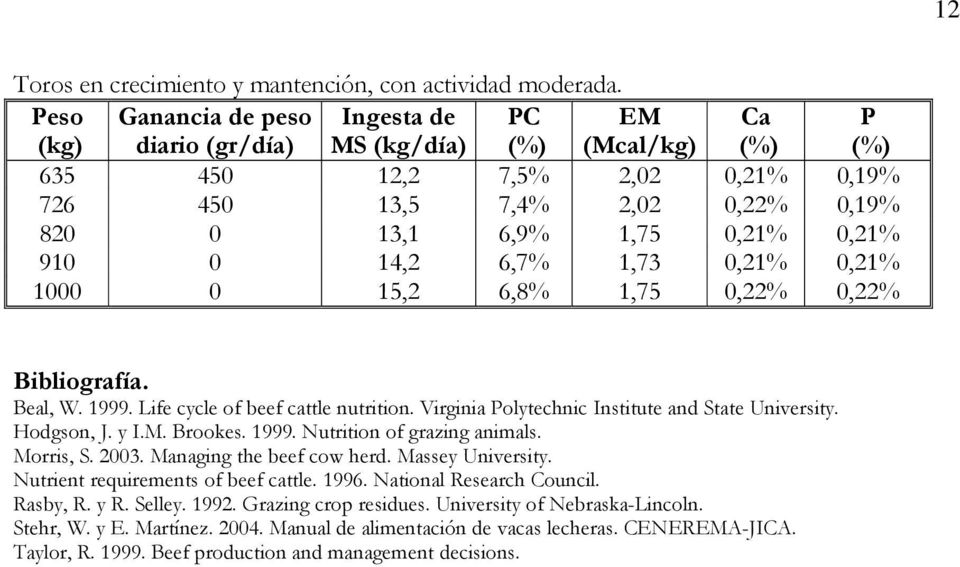 14,2 6,7% 1,73 0,21% 0,21% 1000 0 15,2 6,8% 1,75 0,22% 0,22% Bibliografía. Beal, W. 1999. Life cycle of beef cattle nutrition. Virginia Polytechnic Institute and State University. Hodgson, J. y I.M.
