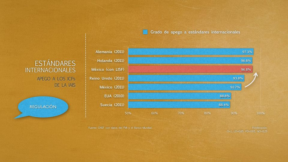 3% 96.8% 96.8% 93.8% 92.7% EUA (2010) 88.8% REGULACIÓN Suecia (2011) 88.