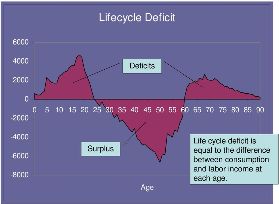 -6000-8000 Surplus Age Life cycle deficit is equal to