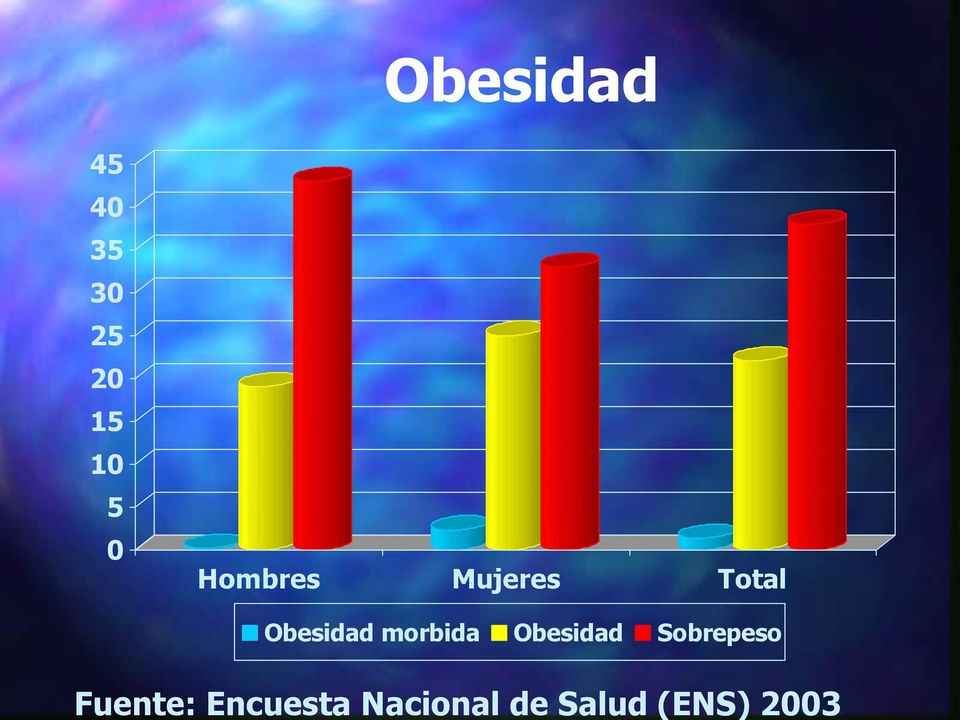 20 15 10 5 0 Hombres Mujeres Total