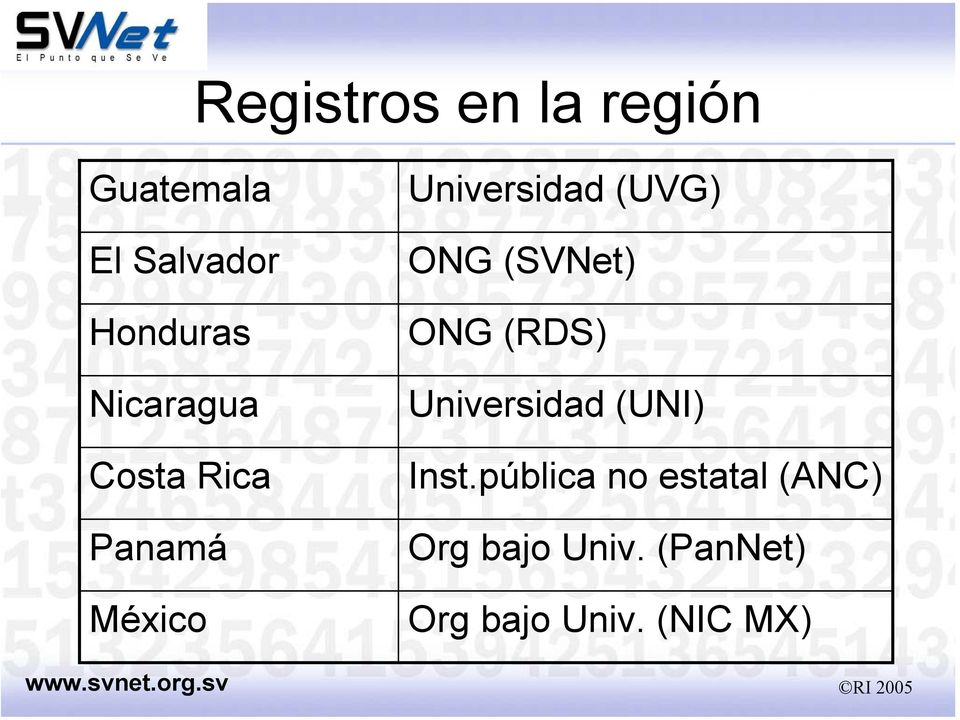 ONG (SVNet) ONG (RDS) Universidad (UNI) Inst.