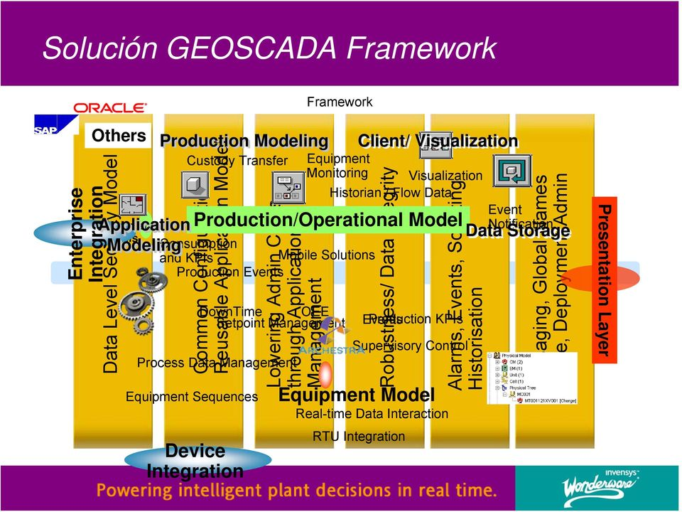 Production/Operational Model Notification Data Storage Modeling Consumption Reports and Analysis Production Modeling and KPIs Production Events Device Integration Visualization Historian / Flow Data