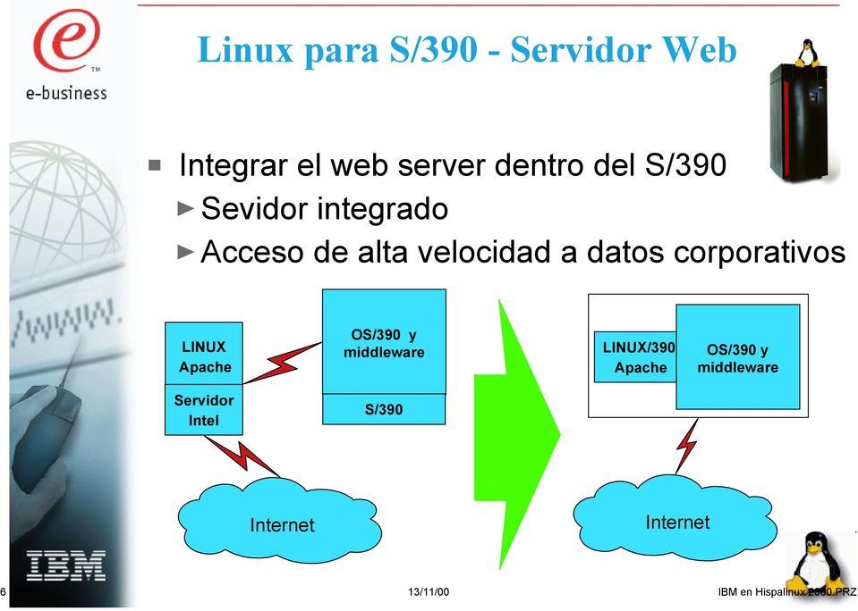 LINUX Apache OS/390 y middleware LINUX/390 Apache OS/390 y middleware