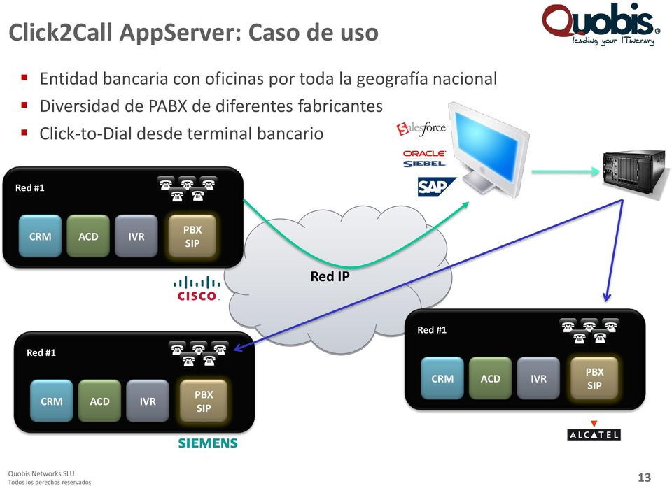 Click-to-Dial desde terminal bancario Red #1 CRM ACD IVR PBX SIP Red IP