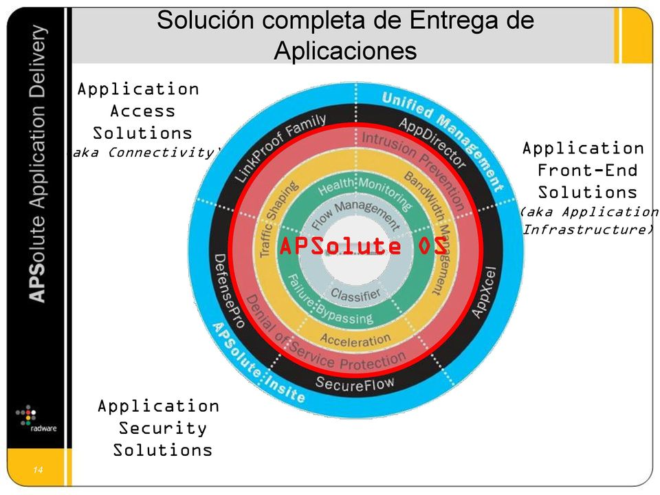 APSolute OS Application Front-End Solutions (aka
