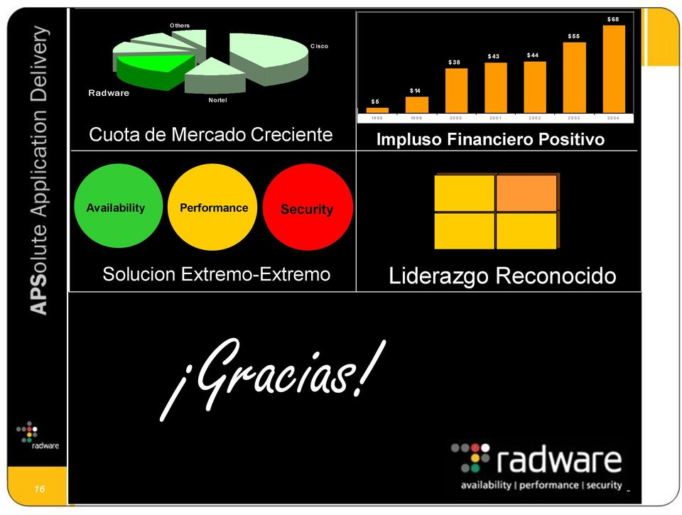 2004 Impluso Financiero Positivo Availability Performance