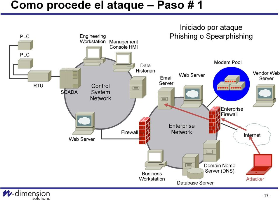 ataque Phishing o Spearphishing Modem Pool Vendor Web Enterprise