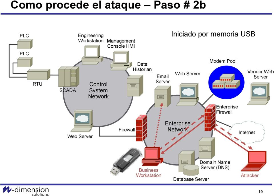 Iniciado por memoria USB Modem Pool Vendor Web Enterprise