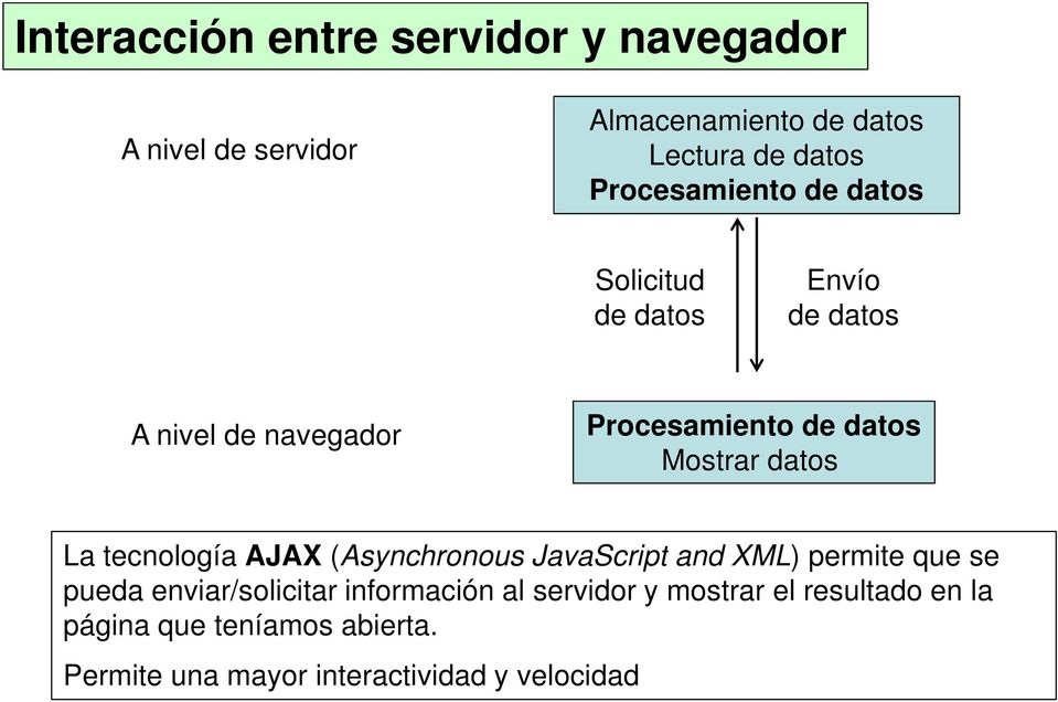 Mostrar datos La tecnología AJAX (Asynchronous JavaScript and XML) permite que se pueda enviar/solicitar