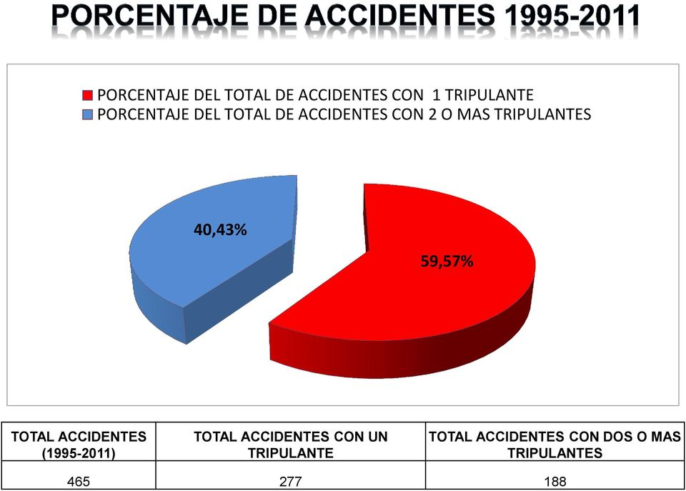 40,43% 59,57% TOTAL ACCIDENTES (1995-2011) TOTAL ACCIDENTES