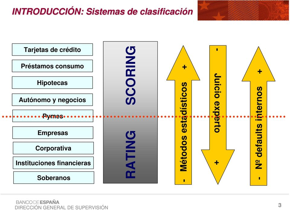 Corporativa Instituciones financieras Soberanos RATING SCORING