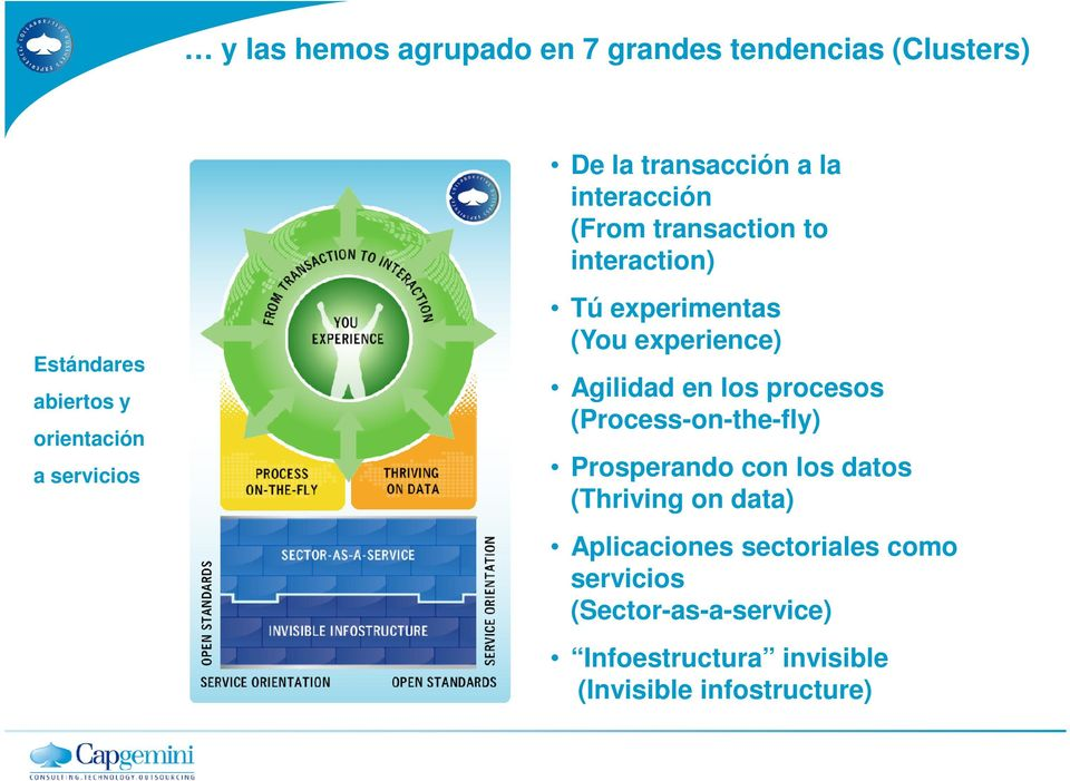 experience) Agilidad en los procesos (Process-on-the-fly) Prosperando con los datos (Thriving on