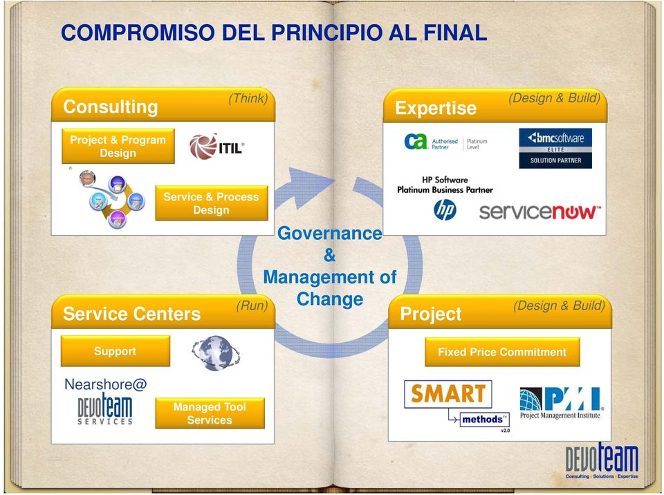 Process Design (Run) Governance & Management of Change Project