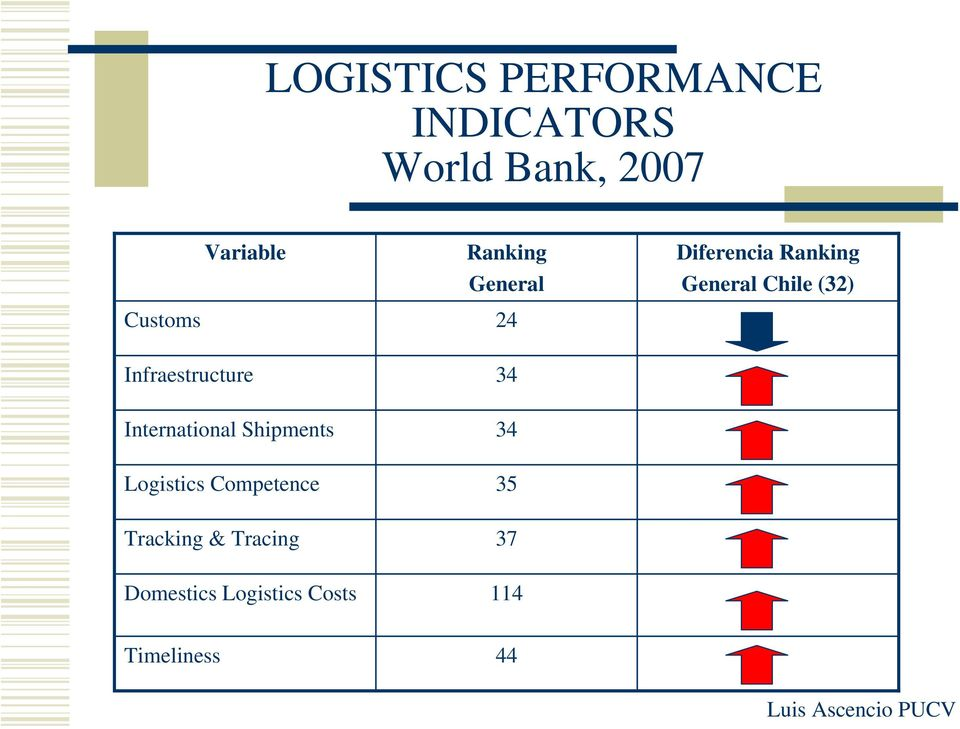 International Shipments Logistics Competence Tracking & Tracing