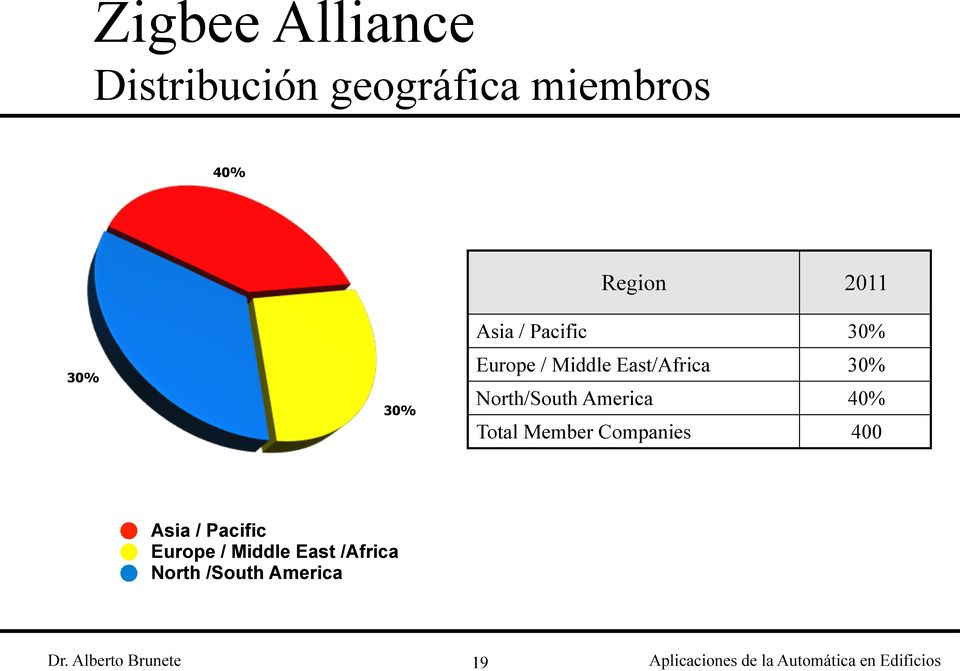 30% North/South America 40% Total Member Companies 400 Asia