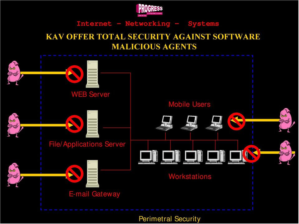 SOFTWARE MALICIOUS AGENTS WEB Server