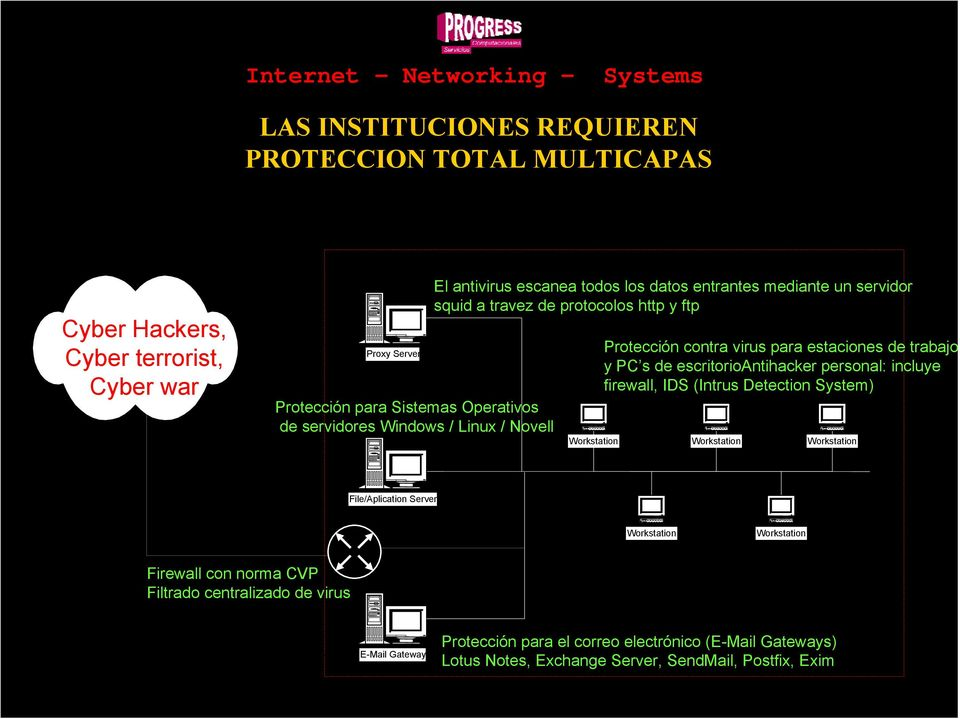 contra virus para estaciones de trabajo y PC s de escritorioantihacker personal: incluye firewall, IDS (Intrus Detection System) File/Aplication Server Firewall