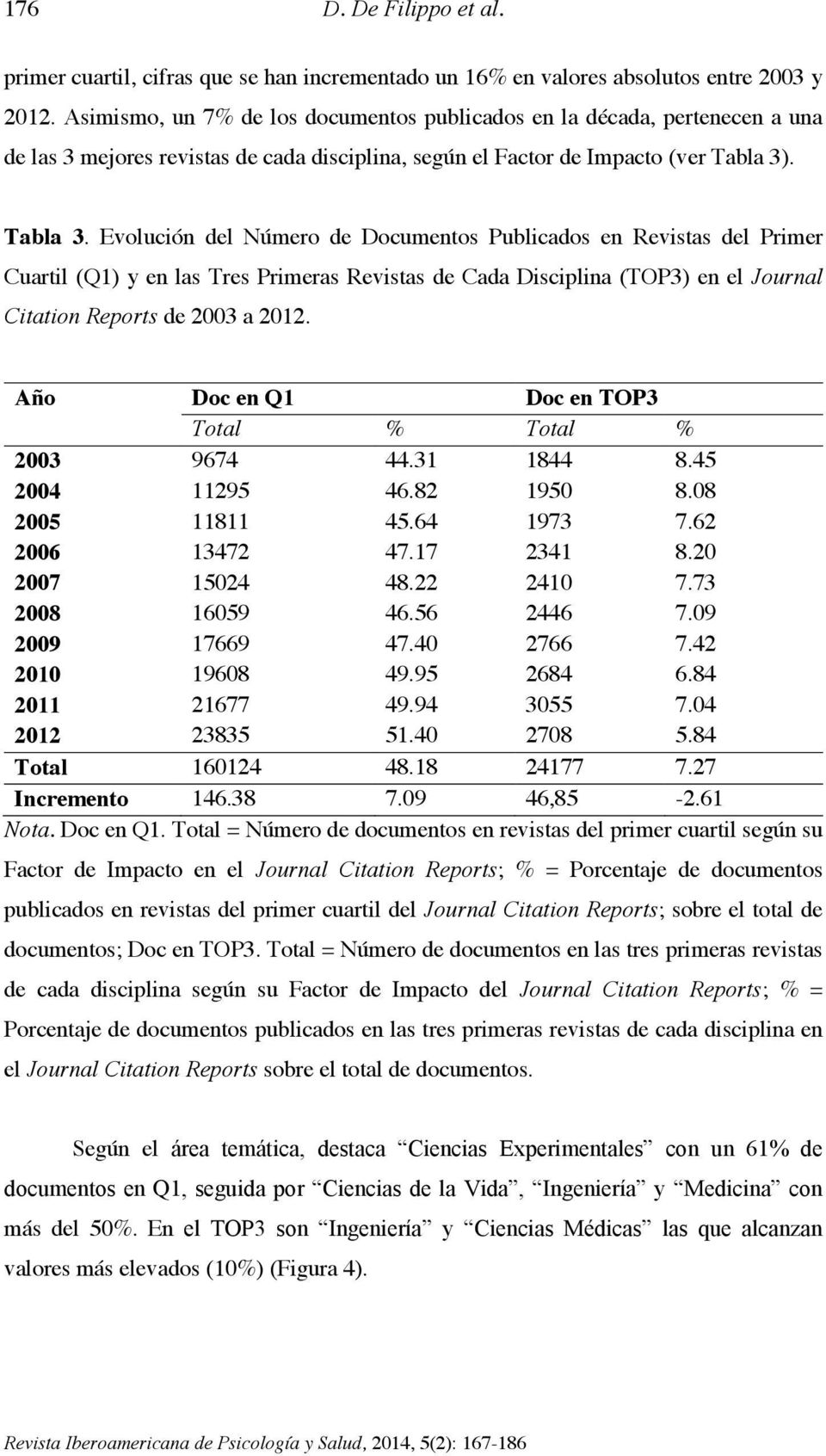 . Tabla 3. Evolución del Número de Documentos Publicados en Revistas del Primer Cuartil (Q1) y en las Tres Primeras Revistas de Cada Disciplina (TOP3) en el Journal Citation Reports de 2003 a 2012.