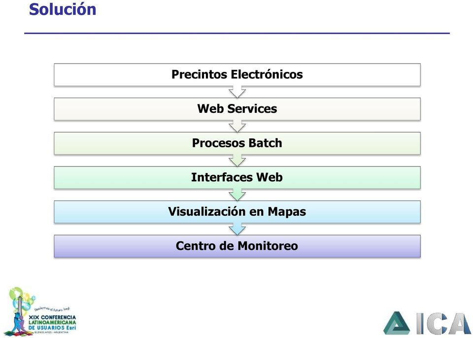 Procesos Batch Interfaces Web