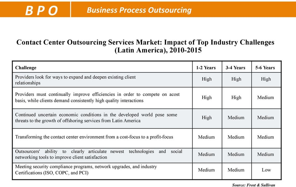 quality interactions High High Medium Continued uncertain economic conditions in the developed world pose some threats to the growth of offshoring services from Latin America High Medium Medium