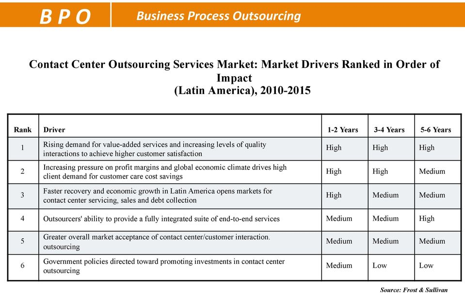 climate drives high client demand for customer care cost savings High High Medium 3 Faster recovery and economic growth in Latin America opens markets for contact center servicing, sales and debt
