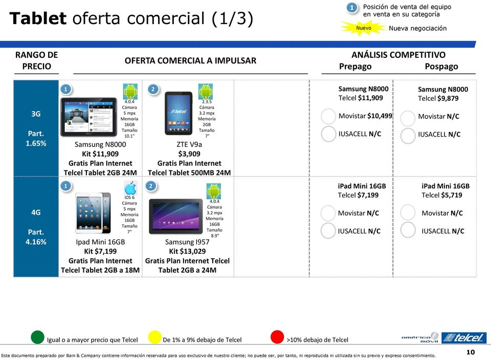 6% ios 6 Cámara 5 mpx Memoria 6GB Tamaño 7 Ipad Mini 6GB Kit $7,99 Tablet GB a 8M 4.0.4 Cámara. mpx Memoria 6GB Tamaño 8.