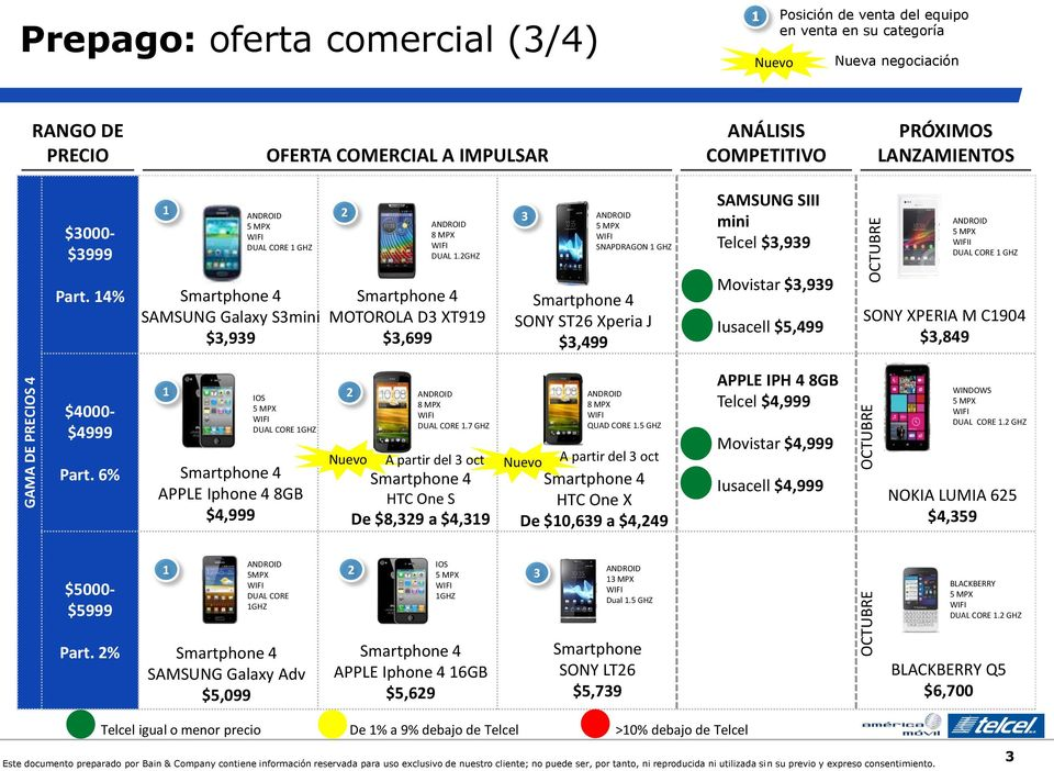 6% IOS DUAL CORE APPLE Iphone 4 8GB $4,999 DUAL CORE.7 A partir del oct HTC One S De $8,9 a $4,9 QUAD CORE.