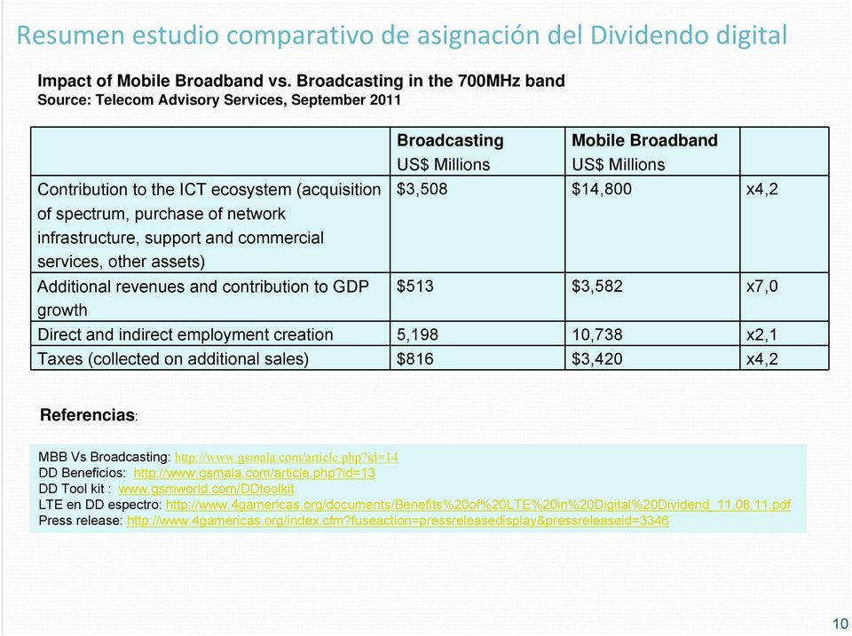 commercial services, other assets) Additional revenues and contribution to GDP growth Broadcasting US$ Millions Mobile Broadband US$ Millions $3,508 $14,800 x4,2 $513 $3,582 x7,0 Direct and indirect