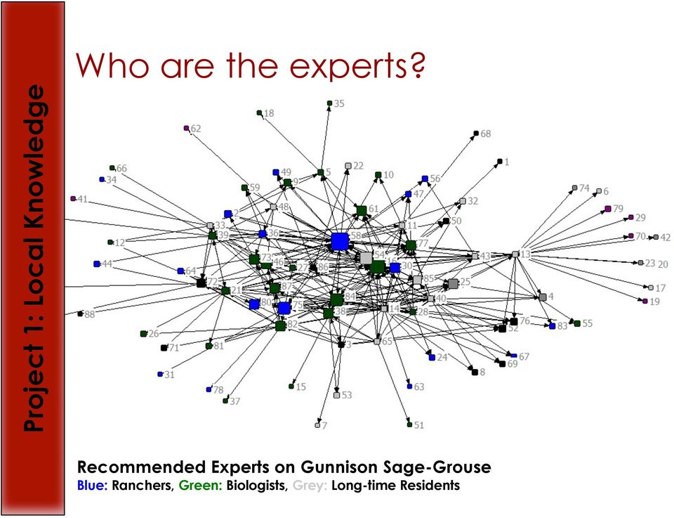 Recommended Experts on Gunnison