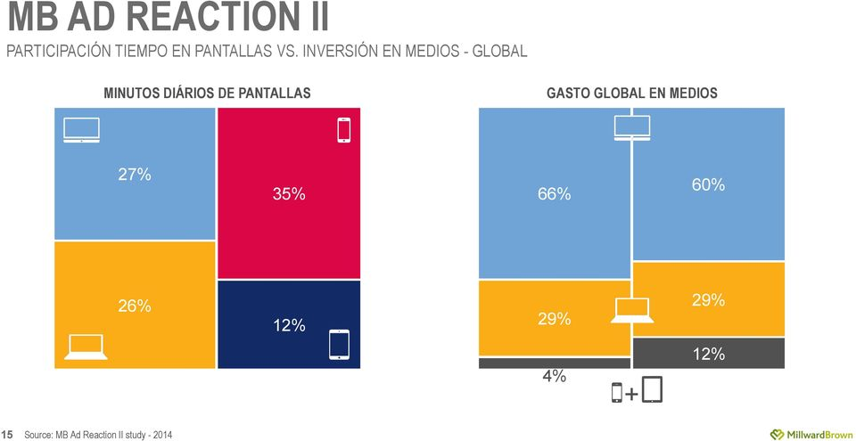 PANTALLAS GASTO GLOBAL EN MEDIOS 27% 35% 66% 60% 26%