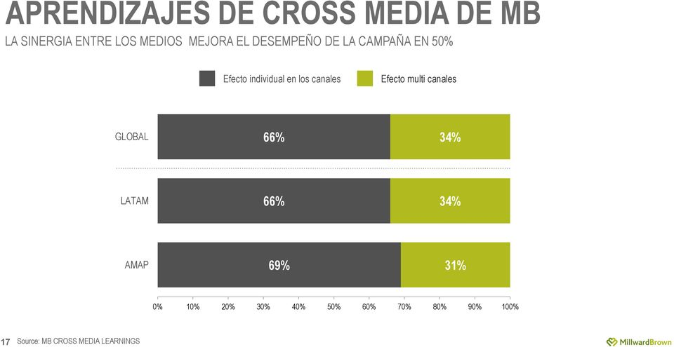 Efecto multi canales GLOBAL 66% 34% LATAM 66% 34% AMAP 69% 31% 0% 10%