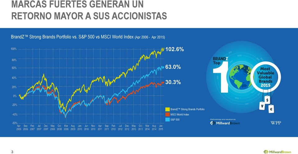 S&P 500 vs MSCI World Index (Apr 2006 - Apr 2015) 102.