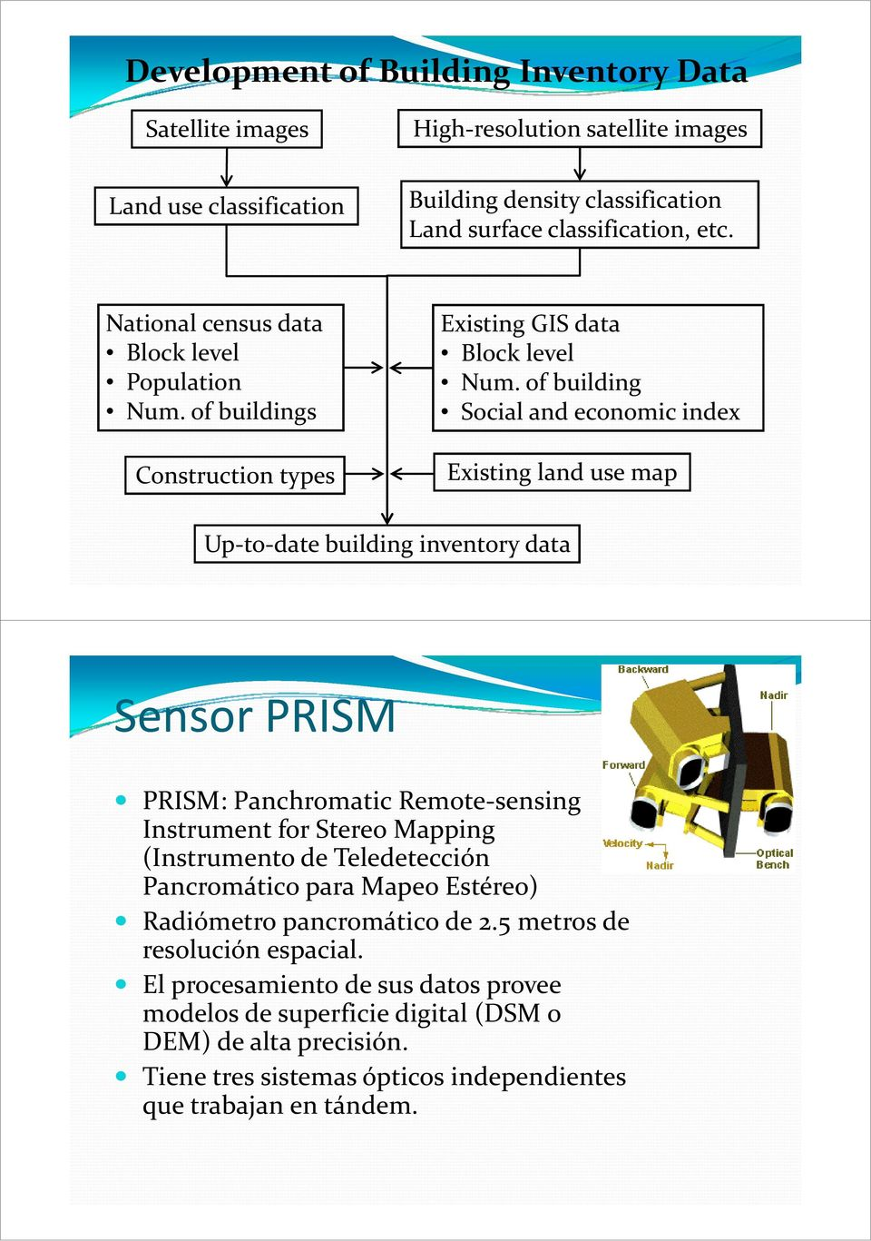of building Social and economic index Existing land use map Up to date building inventory data Sensor PRISM PRISM: Panchromatic Remote sensing Instrument for Stereo Mapping (Instrumento de