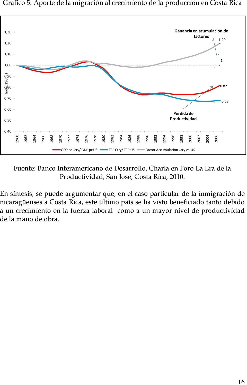 68 0,60 0,50 Pérdida de Productividad 0,40 GDP pc Ctry/ GDP pc US TFP Ctry/ TFP US Factor Accumulation Ctry vs.