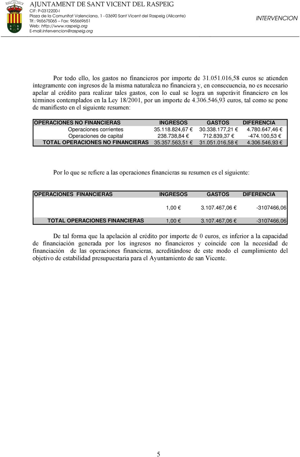 647,46 Operaciones de capital 238.738,84 712.839,37-474.100,53 TOTAL OPERACIONES NO FINANCIERAS 35.357.563,51 31.051.